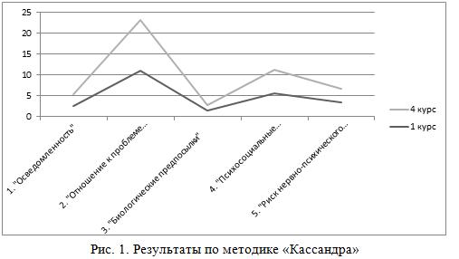 Психопрофилактика риска распространения наркомании в образовательных учреждениях