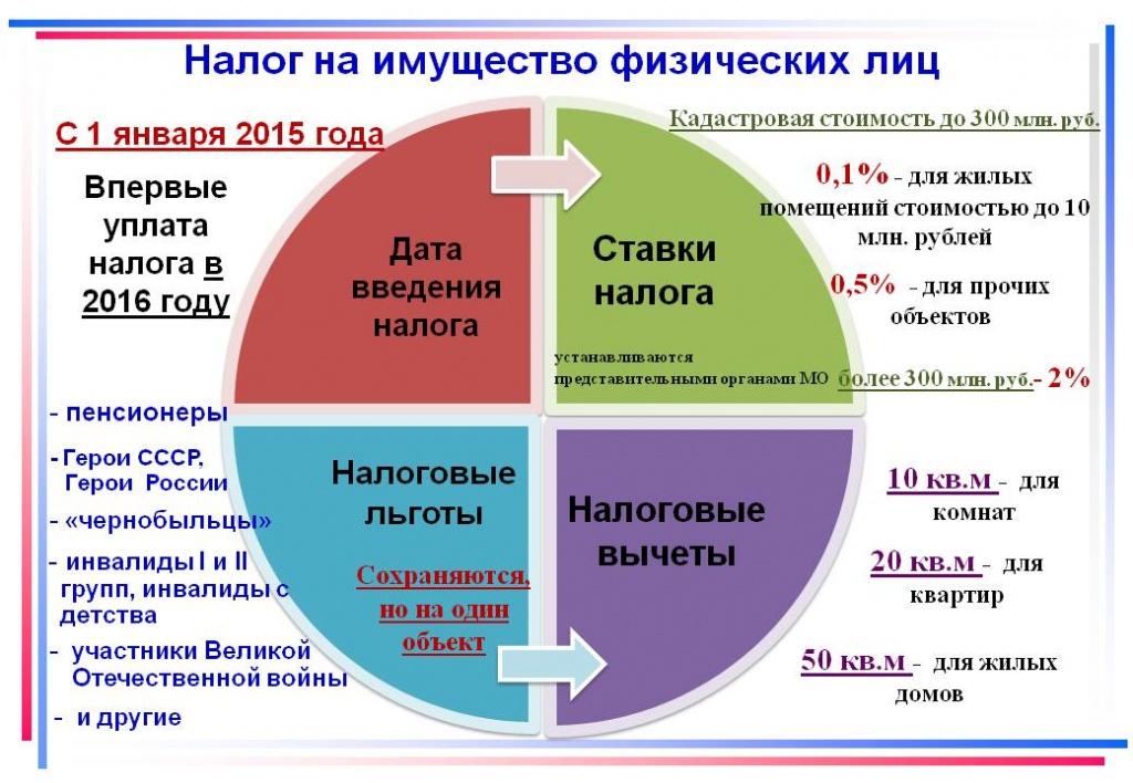 налог на недвижимость в самарской области