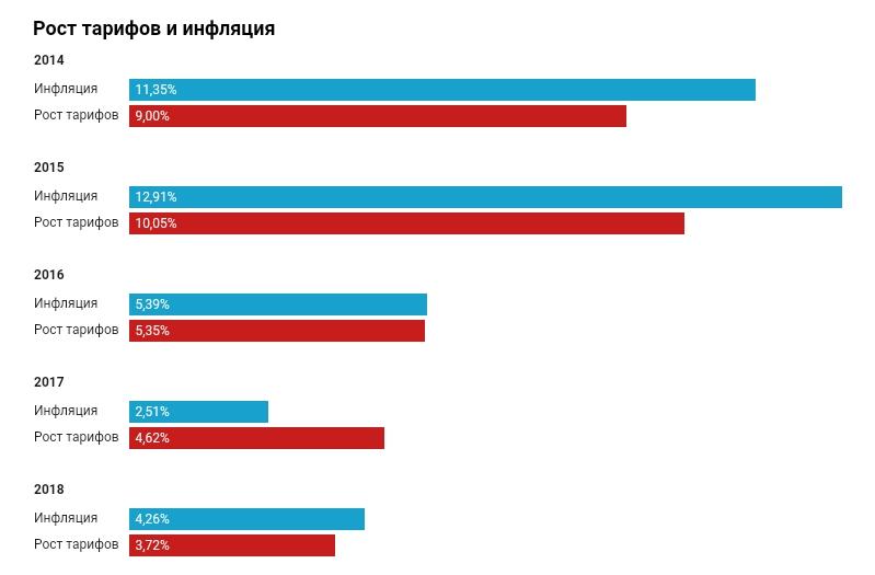 Что в России с тарифами на коммуналку