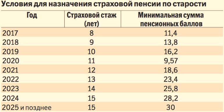 Пенсионный балл за 2018 минимальная солидарная пенсия в казахстане в 2021 году