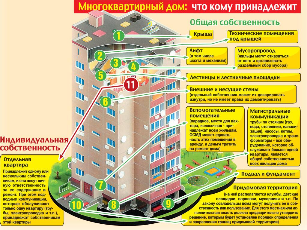 жилищный кодекс общедомовое имущество