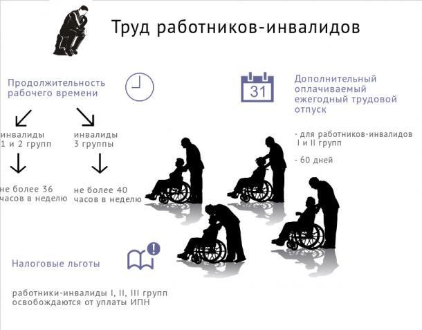 Основные льготы по месту работы работников-инвалидов.