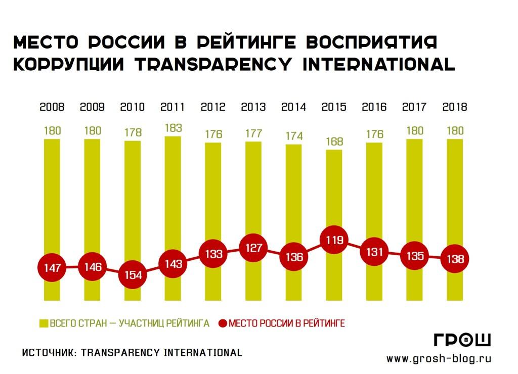 Антикоррупционная кампания в России завершена?