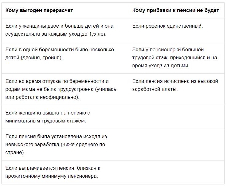 Перерасчет пенсионерам за детей, рожденных в СССР