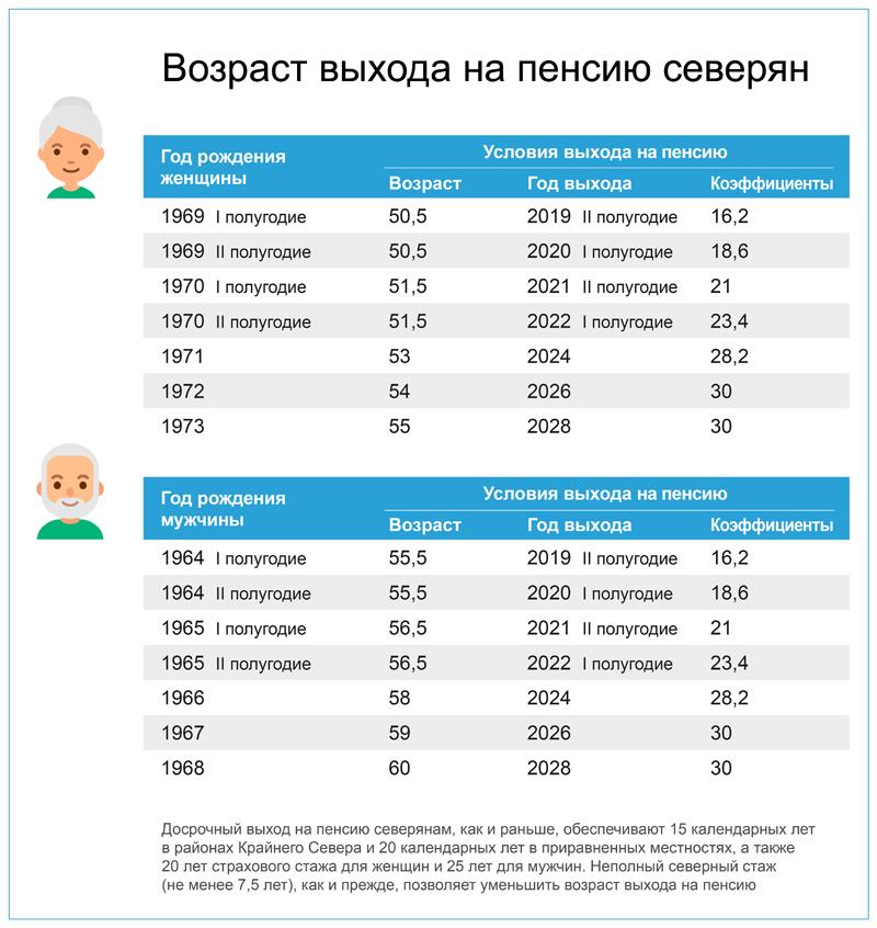 Как рассчитать пенсию мужчине 1964 года рождения размер потребительской корзины в краснодарском крае