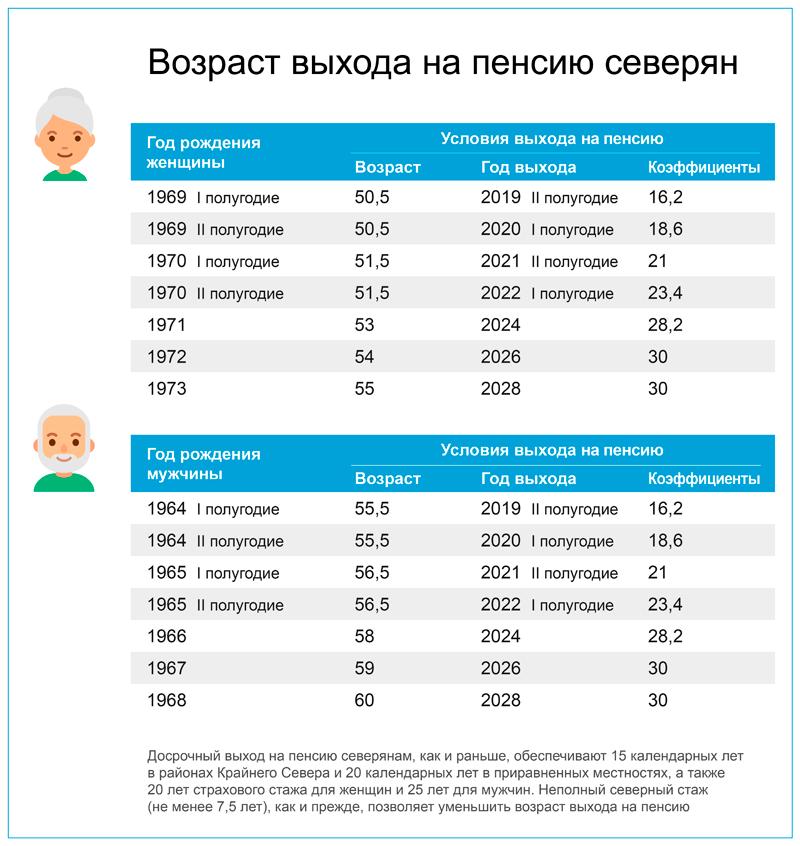 предпенсионный возраст льготы в 2021 году таблица