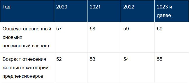 предпенсионный возраст в россии в 2021 году